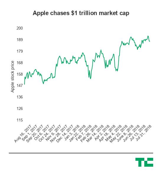 Biểu đồ giá trị thị trường của Apple